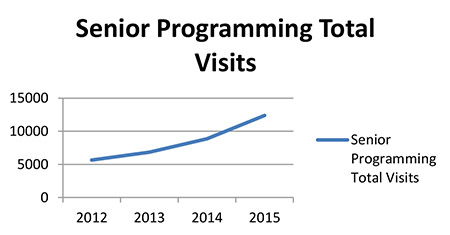 Senior Visits are Up since 2012